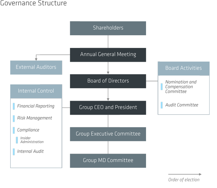 Balance Board In Corporate Governance: Corporate Governance Statement